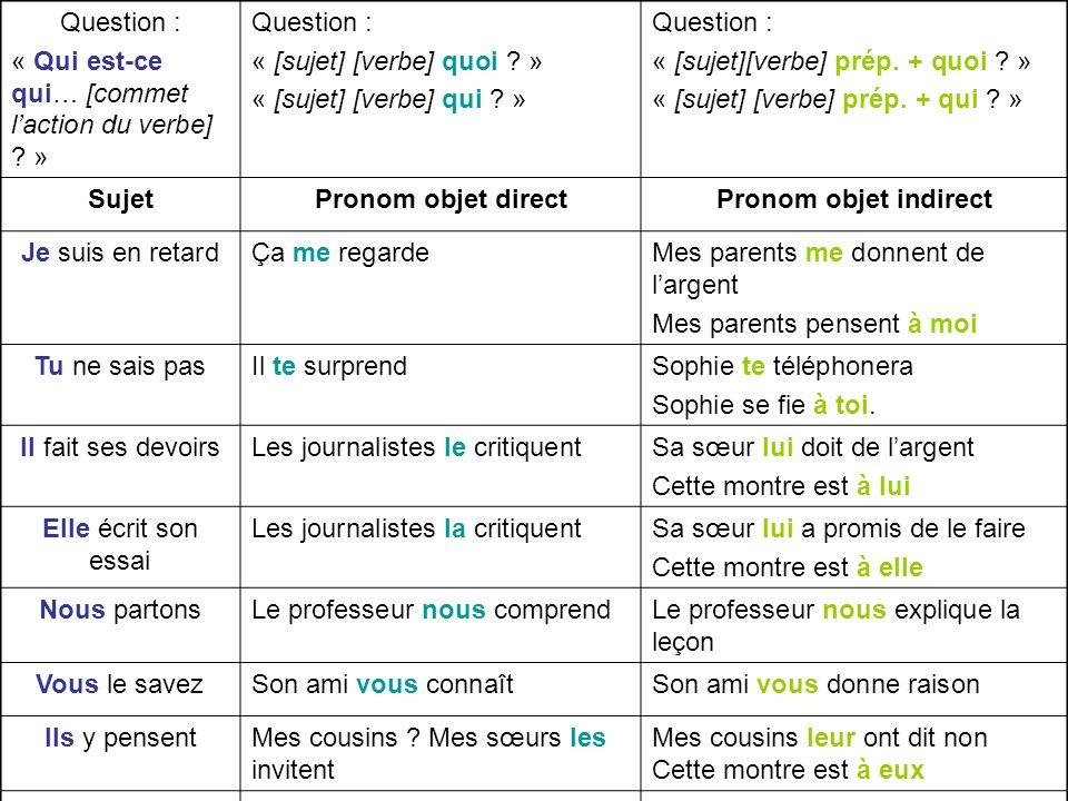 Question : « Qui est-ce qui… [commet l'action du verbe] » « [sujet] [verbe] quoi » « [sujet] [verbe] qui »
